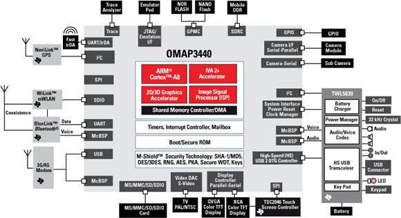 Motorola XT720 processzor