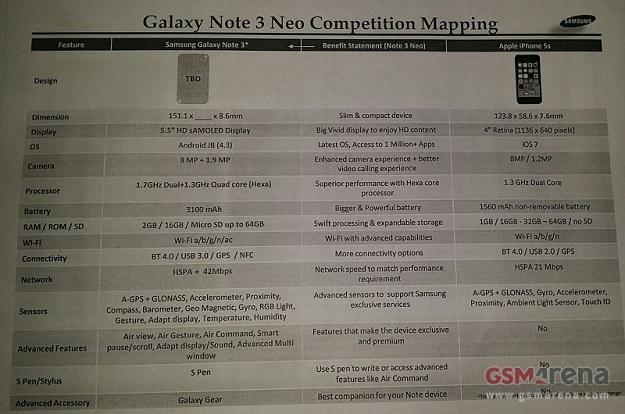 Olcsóbb lesz az új Galaxy Note 3 Neo?