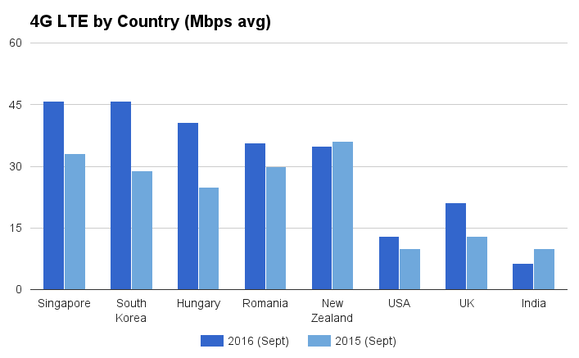 4g-lte-country-speeds-2016.thumb.png